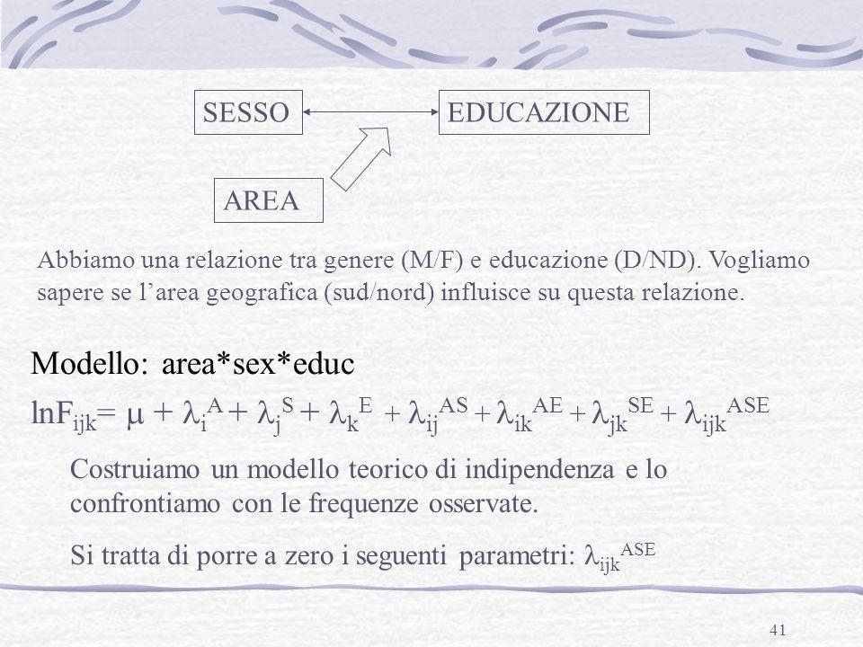 41 SESSOEDUCAZIONE AREA Modello: area*sex*educ lnF ijk = + i A + j S + k E + ij AS + ik AE + jk SE + ijk ASE Abbiamo una relazione tra genere (M/F) e
