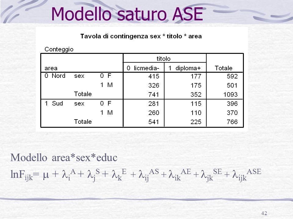 42 Modello saturo ASE Modello area*sex*educ lnF ijk = + i A + j S + k E + ij AS + ik AE + jk SE + ijk ASE