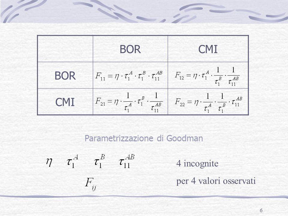17 La parametrizzazione di Goodman nel caso di 2 variabili dicotomiche nel modello additivo La somma dei parametri lambda delle varie categorie di una stessa variabile deve essere uguale a zero.