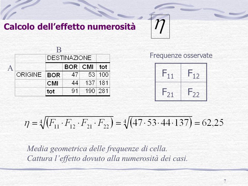 7 A B Calcolo delleffetto numerosità F 11 F 12 F 21 F 22 Frequenze osservate Media geometrica delle frequenze di cella. Cattura leffetto dovuto alla n