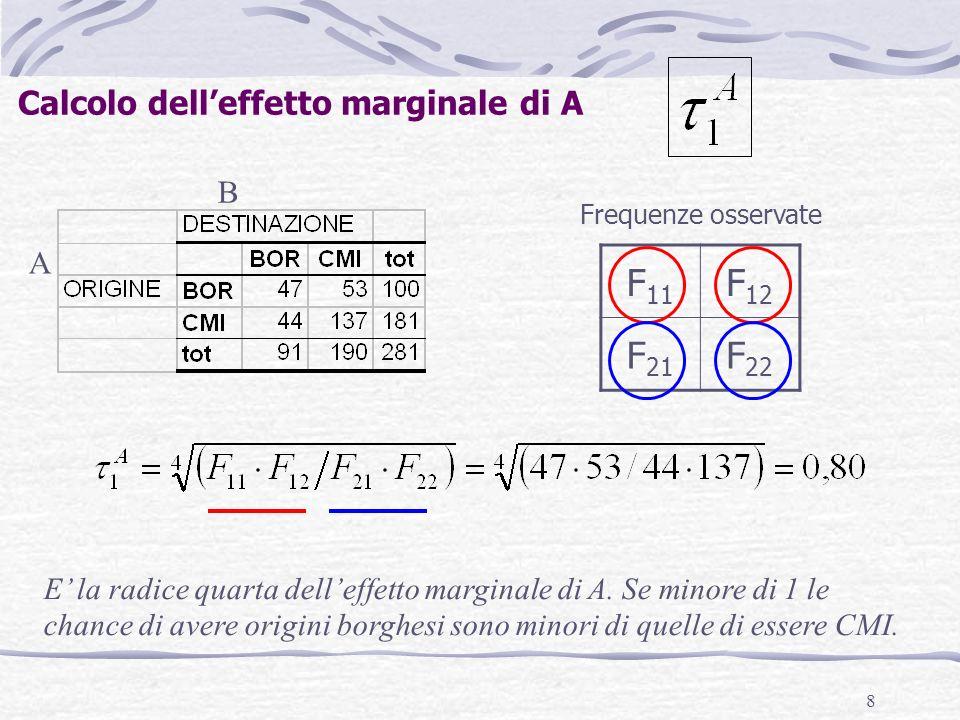 8 A B Calcolo delleffetto marginale di A F 11 F 12 F 21 F 22 Frequenze osservate E la radice quarta delleffetto marginale di A. Se minore di 1 le chan