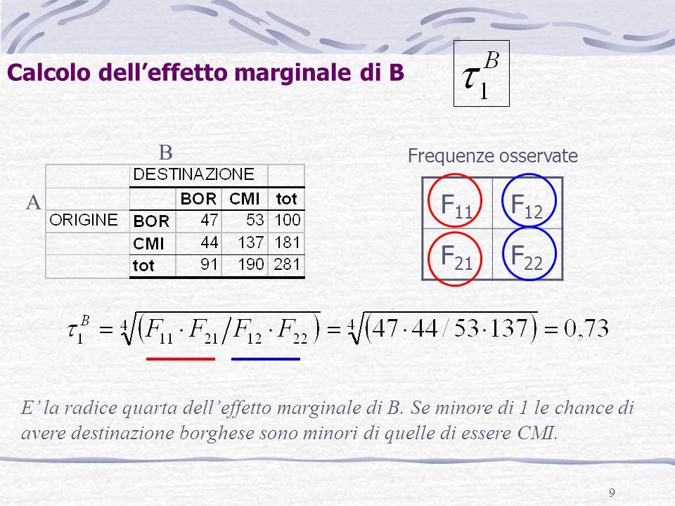 10 A B Calcolo delleffetto interazione F 11 F 12 F 21 F 22 Frequenze osservate E la radice quarta dellodds ratio, che misura lassociazione tra le due variabili A/B.