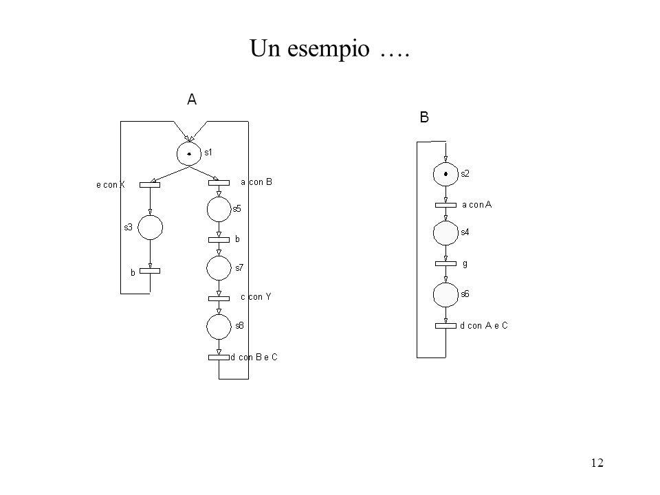 12 Un esempio …. A B