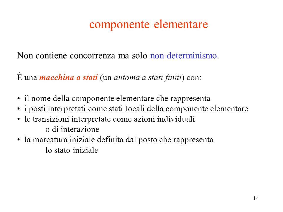 14 componente elementare Non contiene concorrenza ma solo non determinismo. È una macchina a stati (un automa a stati finiti) con: il nome della compo