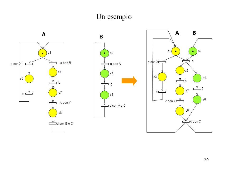20 Un esempio s1 s3 s5 s7 s8 e con X b a con B c con Y b d con B e C s2 s4 s6 a con A g d con A e C s1s2 s4 s3 s5 s7 s8 s6 e con X b a d con C c con Y