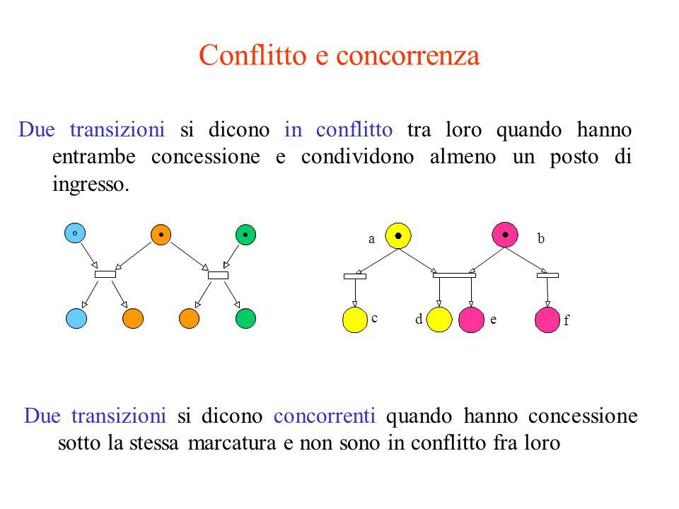 25 Due transizioni si dicono in conflitto tra loro quando hanno entrambe concessione e condividono almeno un posto di ingresso. Conflitto e concorrenz