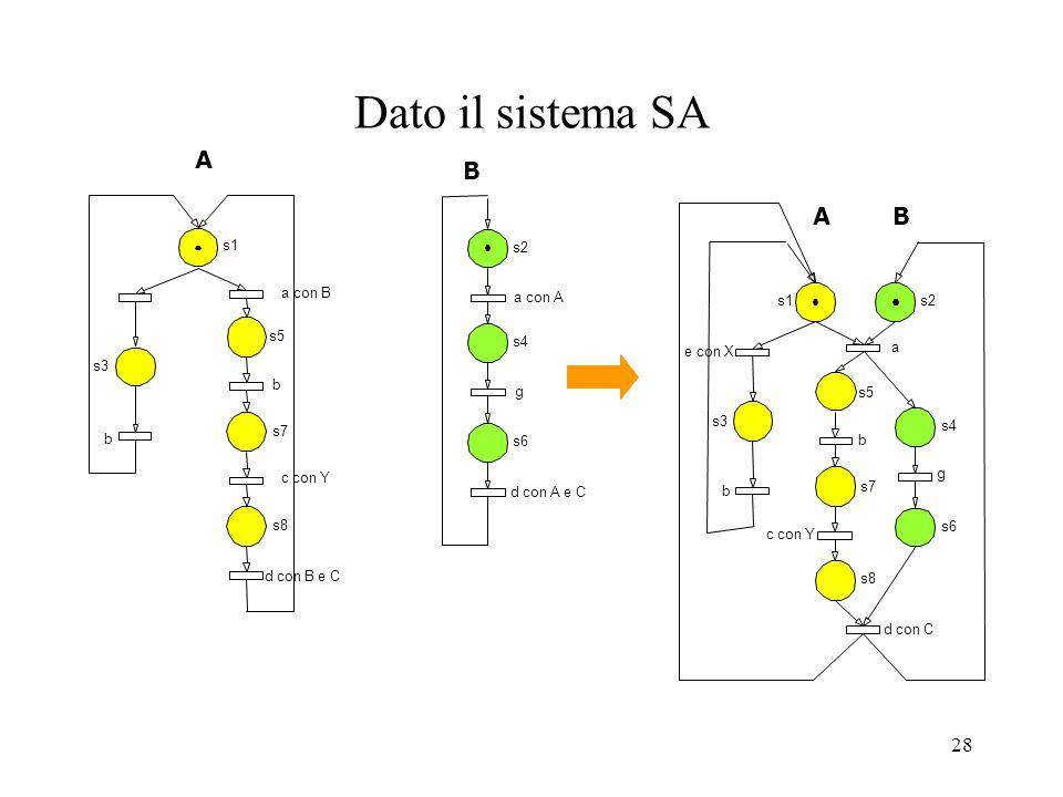 28 Dato il sistema SA s1 s3 s5 s7 s8 b a con B c con Y b d con B e C s2 s4 s6 a con A g d con A e C s1s2 s4 s3 s5 s7 s8 s6 e con X b a d con C c con Y
