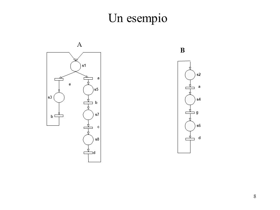 8 Un esempio s1 s3 s5 s7 s8 e b a c b d s2 s4 s6 A B a g d