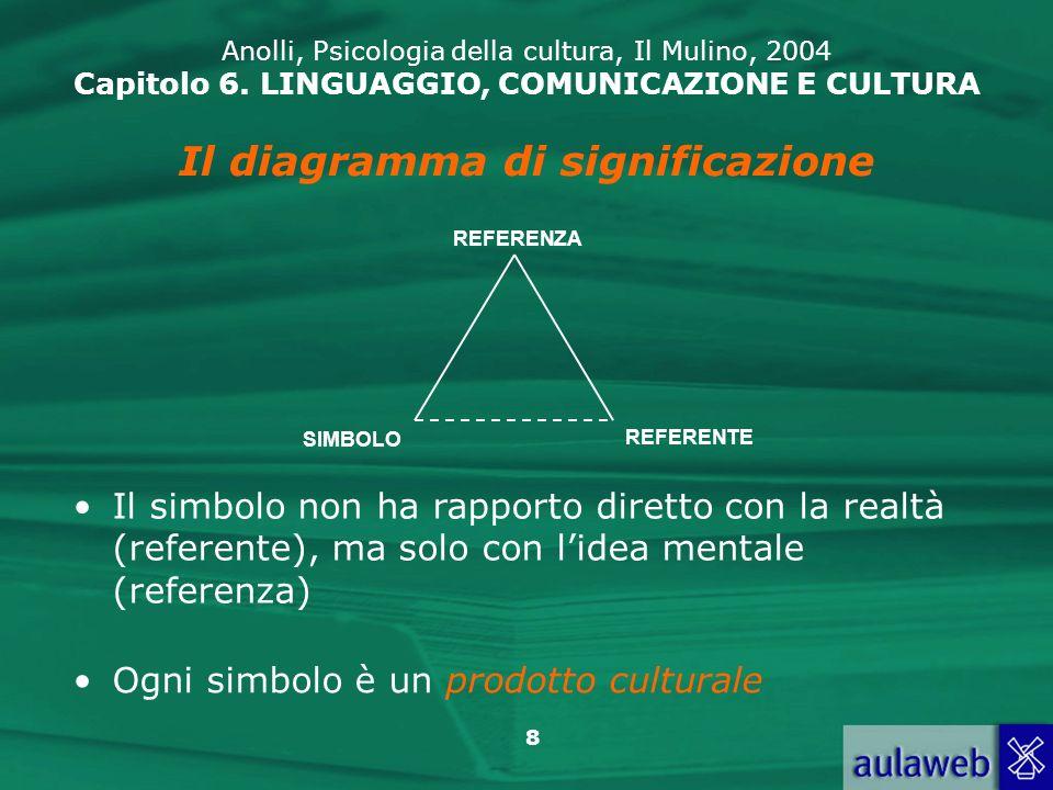 39 Anolli, Psicologia della cultura, Il Mulino, 2004 Capitolo 6.