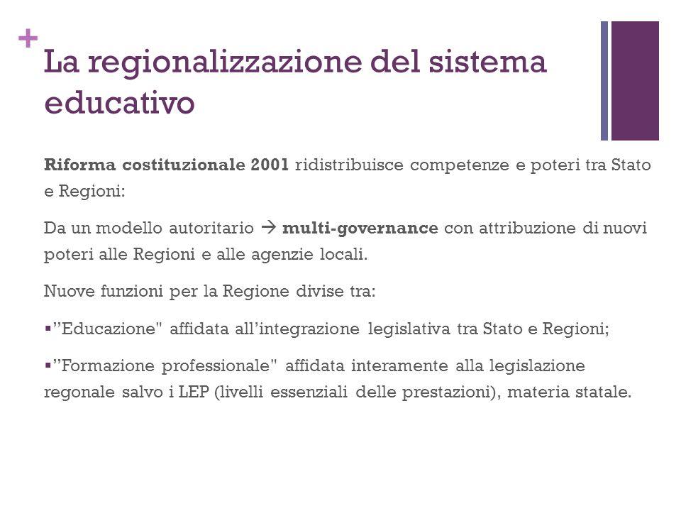 + La regionalizzazione del sistema educativo Riforma costituzionale 2001 ridistribuisce competenze e poteri tra Stato e Regioni: Da un modello autorit