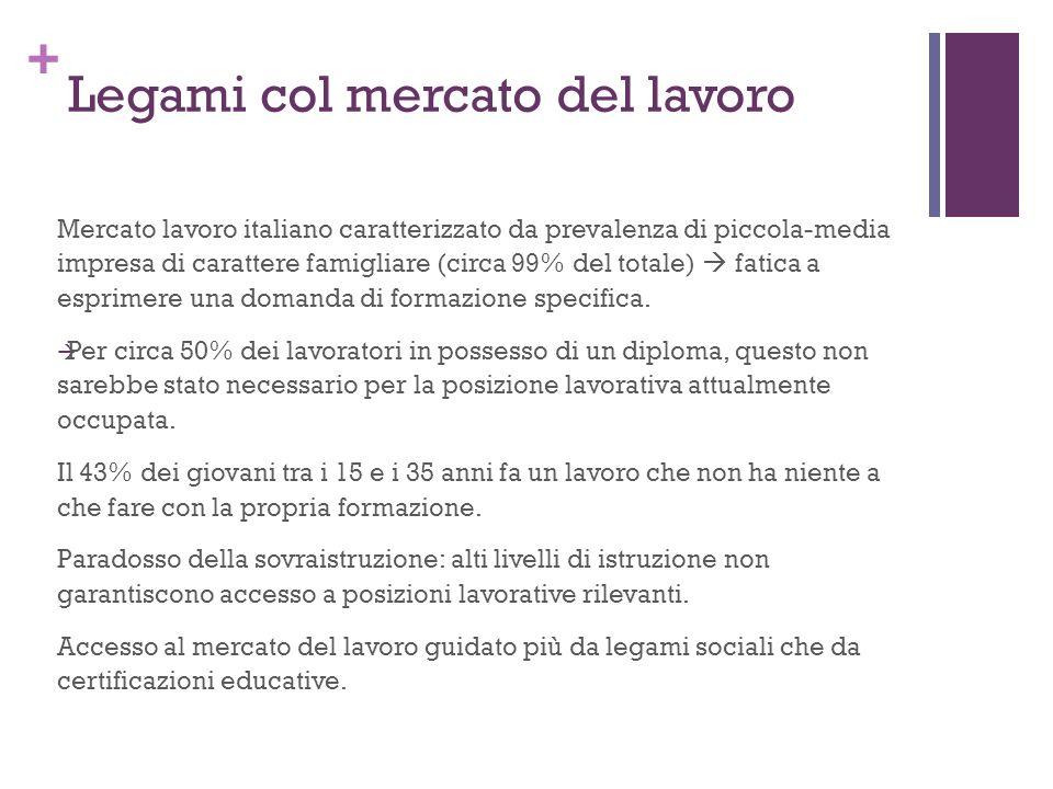+ Legami col mercato del lavoro Mercato lavoro italiano caratterizzato da prevalenza di piccola-media impresa di carattere famigliare (circa 99% del totale) fatica a esprimere una domanda di formazione specifica.