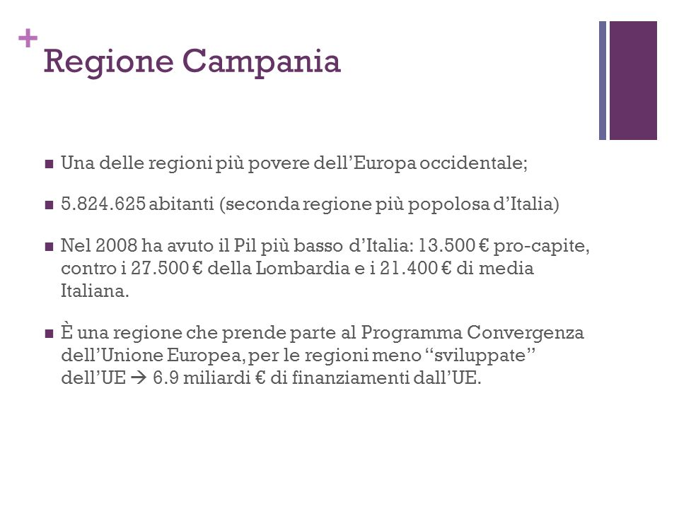 + Regione Campania Una delle regioni più povere dellEuropa occidentale; 5.824.625 abitanti (seconda regione più popolosa dItalia) Nel 2008 ha avuto il Pil più basso dItalia: 13.500 pro-capite, contro i 27.500 della Lombardia e i 21.400 di media Italiana.