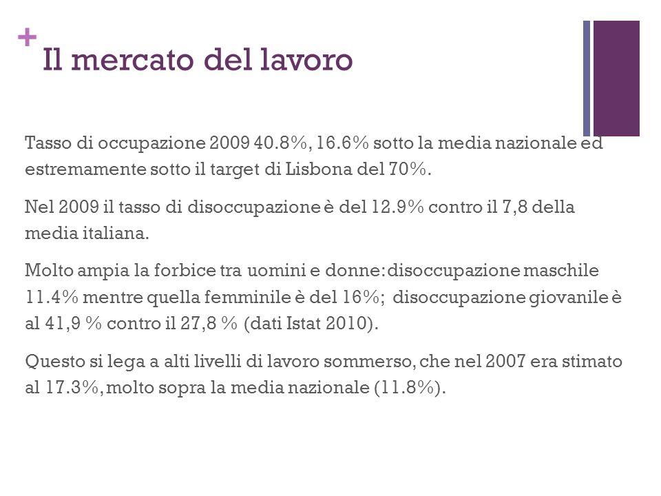 + Il mercato del lavoro Tasso di occupazione 2009 40.8%, 16.6% sotto la media nazionale ed estremamente sotto il target di Lisbona del 70%.