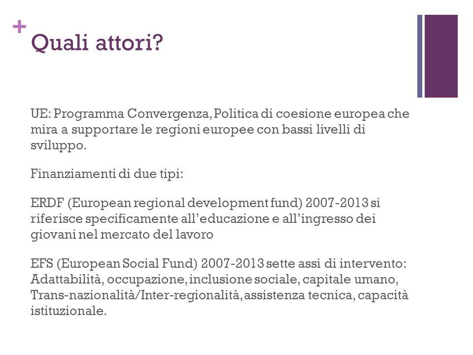 + Quali attori? UE: Programma Convergenza, Politica di coesione europea che mira a supportare le regioni europee con bassi livelli di sviluppo. Finanz