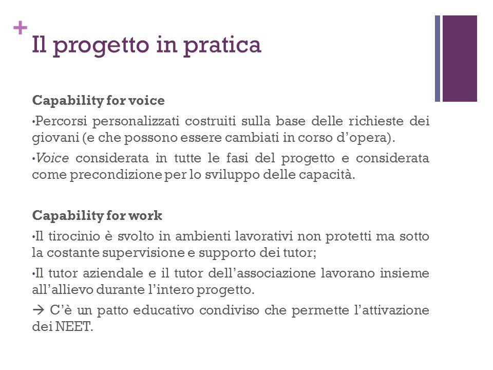 + Il progetto in pratica Capability for voice Percorsi personalizzati costruiti sulla base delle richieste dei giovani (e che possono essere cambiati in corso dopera).