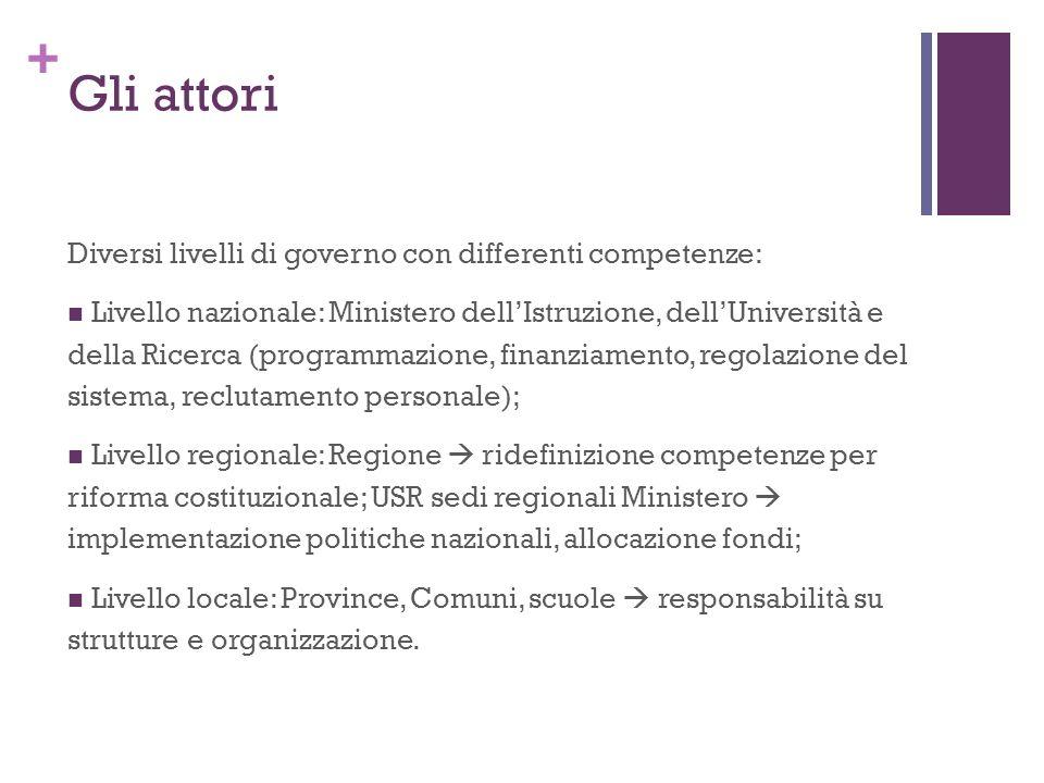 + Gli attori Diversi livelli di governo con differenti competenze: Livello nazionale: Ministero dellIstruzione, dellUniversità e della Ricerca (progra