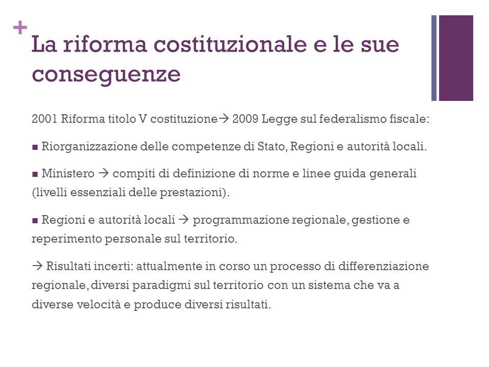+ La riforma costituzionale e le sue conseguenze 2001 Riforma titolo V costituzione 2009 Legge sul federalismo fiscale: Riorganizzazione delle competenze di Stato, Regioni e autorità locali.