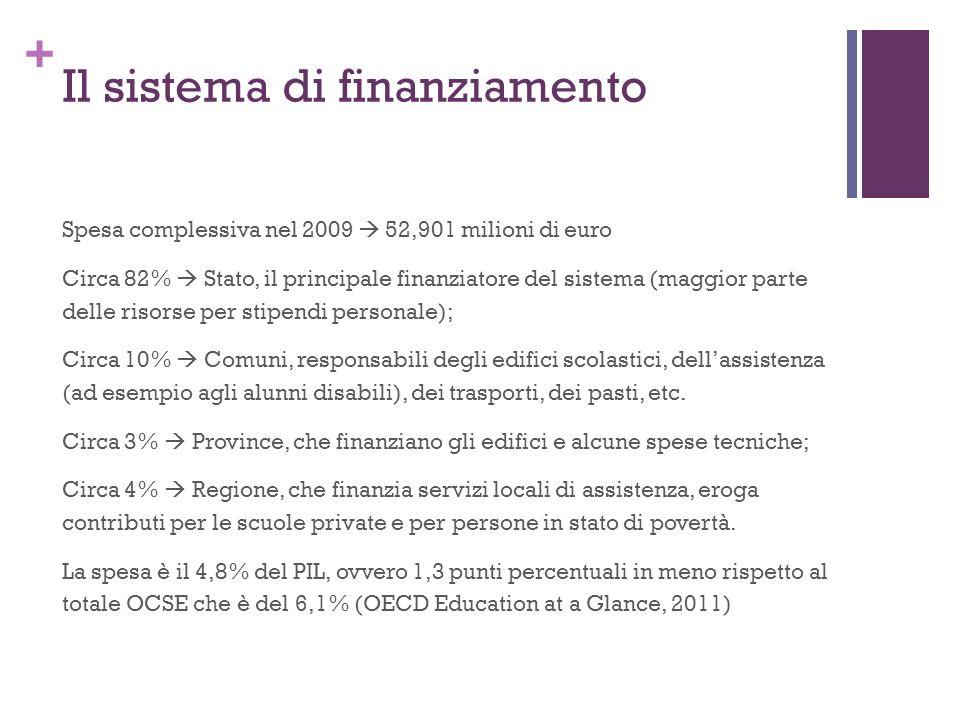 + Il sistema di finanziamento Spesa complessiva nel 2009 52,901 milioni di euro Circa 82% Stato, il principale finanziatore del sistema (maggior parte delle risorse per stipendi personale); Circa 10% Comuni, responsabili degli edifici scolastici, dellassistenza (ad esempio agli alunni disabili), dei trasporti, dei pasti, etc.