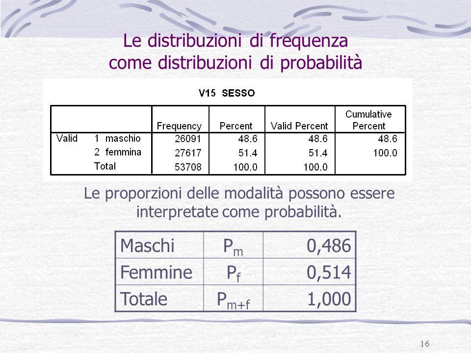 16 Le distribuzioni di frequenza come distribuzioni di probabilità Le proporzioni delle modalità possono essere interpretate come probabilità. MaschiP