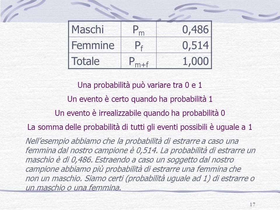17 Una probabilità può variare tra 0 e 1 Un evento è certo quando ha probabilità 1 Un evento è irrealizzabile quando ha probabilità 0 La somma delle p