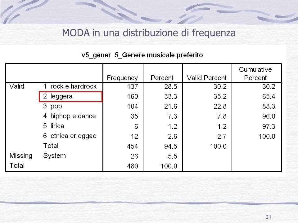 21 MODA in una distribuzione di frequenza