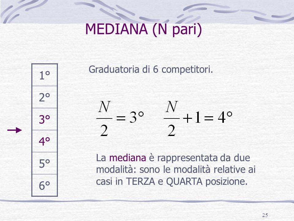 25 MEDIANA (N pari) Graduatoria di 6 competitori. 1° 2° 3° 4° 5° 6° La mediana è rappresentata da due modalità: sono le modalità relative ai casi in T