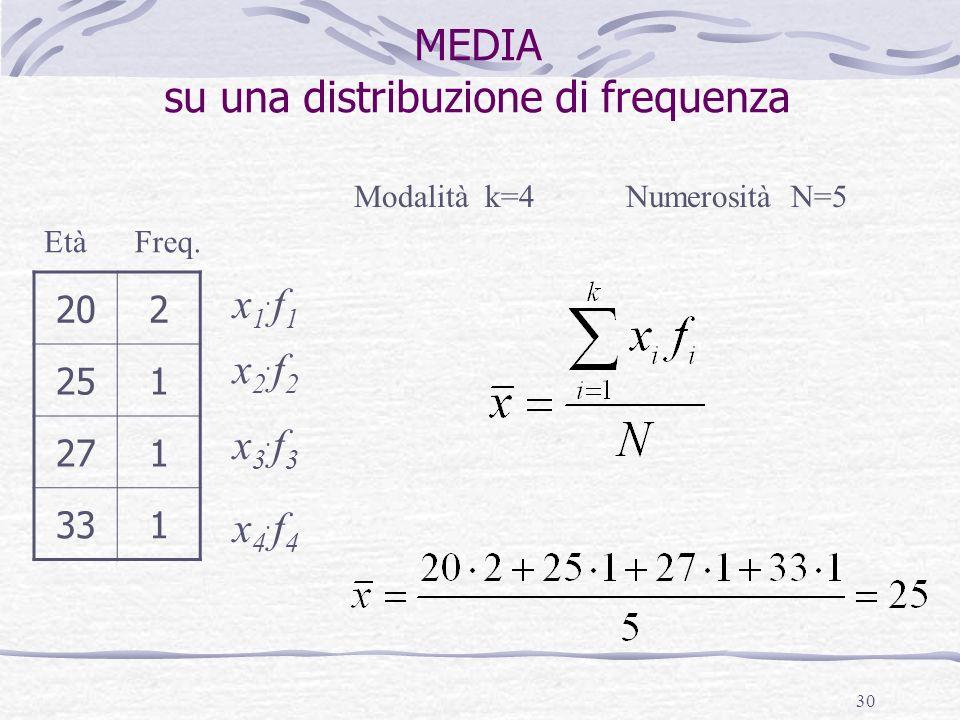 30 MEDIA su una distribuzione di frequenza 202 251 271 331 EtàFreq. Numerosità N=5 x1.f1x1.f1 Modalità k=4 x2.f2x2.f2 x3.f3x3.f3 x4.f4x4.f4