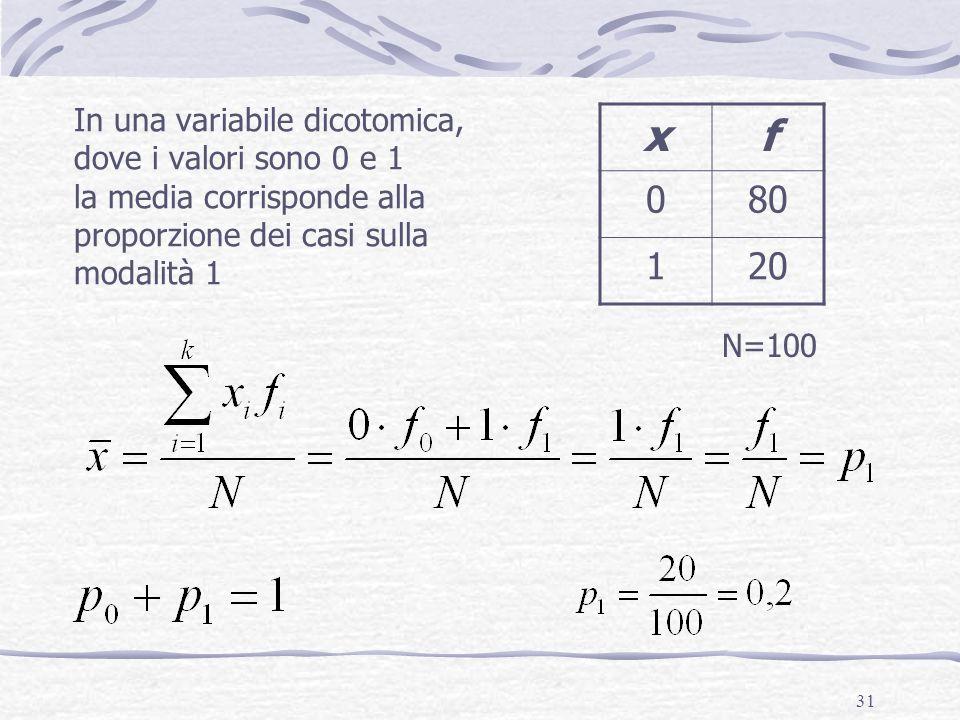 31 In una variabile dicotomica, dove i valori sono 0 e 1 la media corrisponde alla proporzione dei casi sulla modalità 1 xf 080 120 N=100