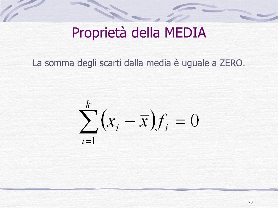 32 Proprietà della MEDIA La somma degli scarti dalla media è uguale a ZERO.