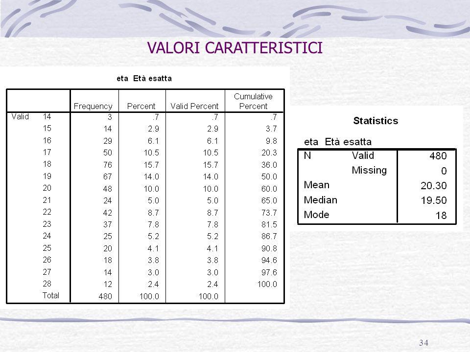 34 VALORI CARATTERISTICI