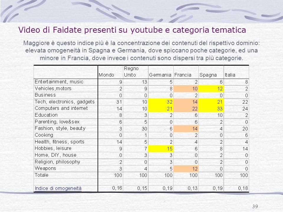 39 Maggiore è questo indice più è la concentrazione dei contenuti del rispettivo dominio: elevata omogeneità in Spagna e Germania, dove spiccano poche