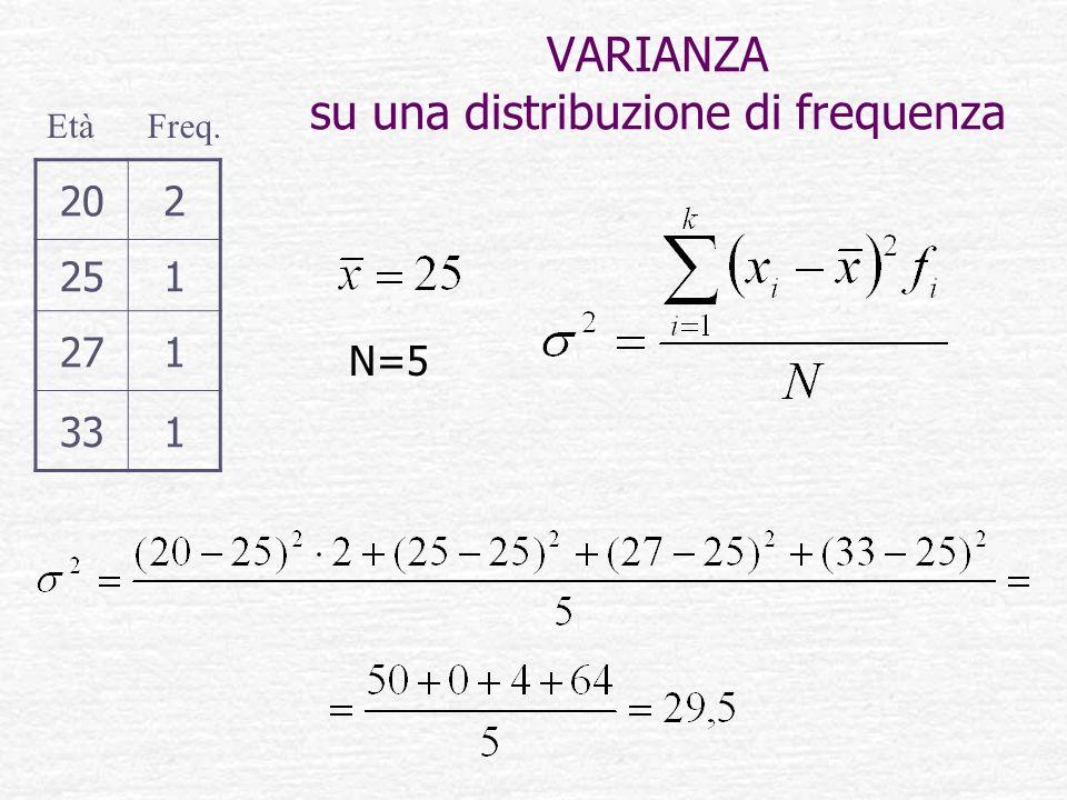 VARIANZA su una distribuzione di frequenza 202 251 271 331 EtàFreq. N=5