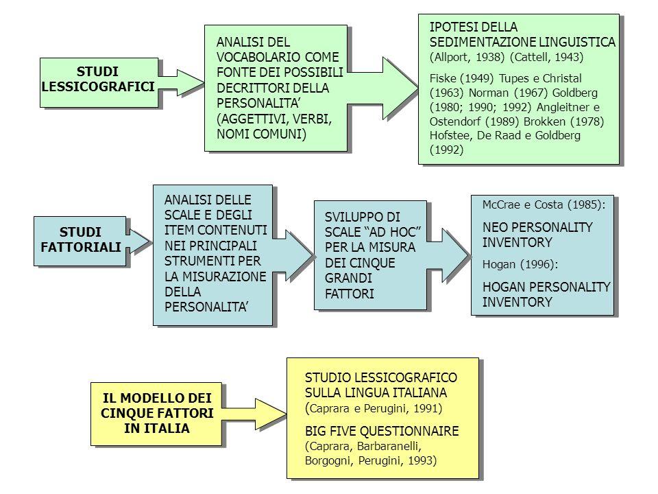 STUDI LESSICOGRAFICI ANALISI DEL VOCABOLARIO COME FONTE DEI POSSIBILI DECRITTORI DELLA PERSONALITA (AGGETTIVI, VERBI, NOMI COMUNI) IPOTESI DELLA SEDIM