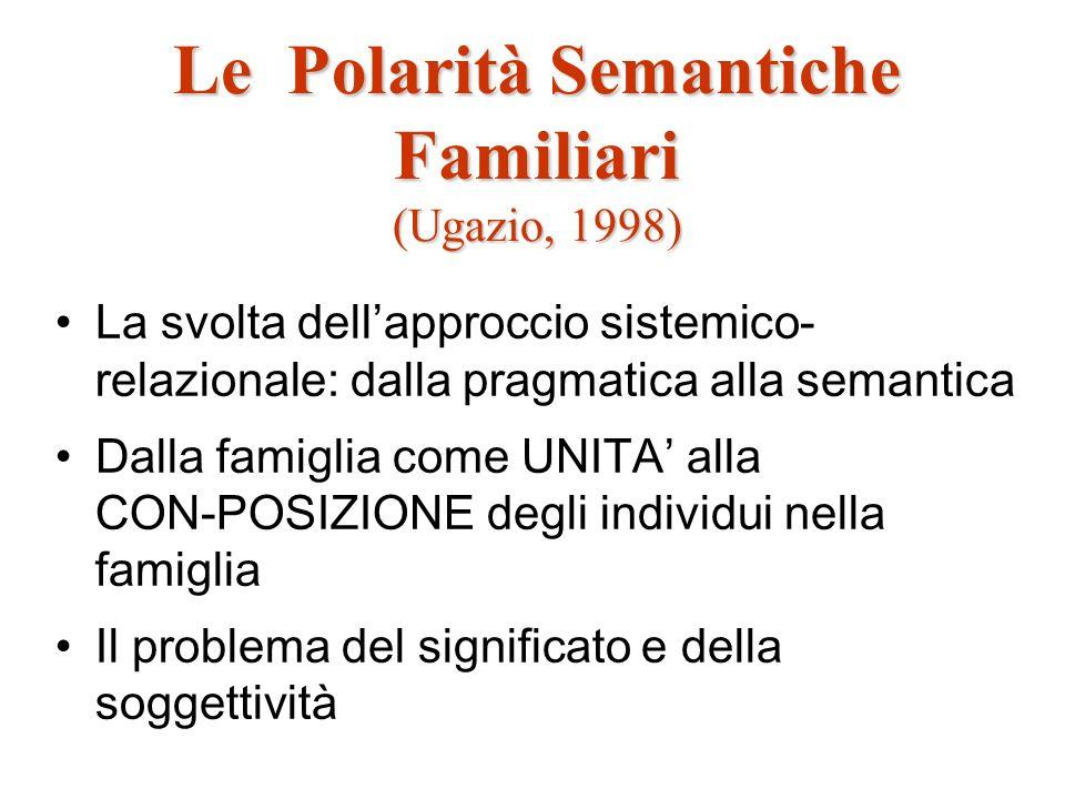 Le Polarità Semantiche Familiari (Ugazio, 1998) La svolta dellapproccio sistemico- relazionale: dalla pragmatica alla semantica Dalla famiglia come UN