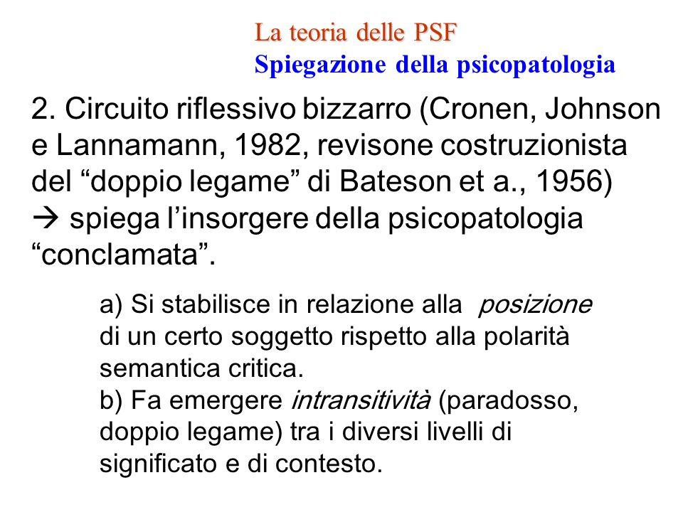 La teoria delle PSF La teoria delle PSF Spiegazione della psicopatologia 2. Circuito riflessivo bizzarro (Cronen, Johnson e Lannamann, 1982, revisone