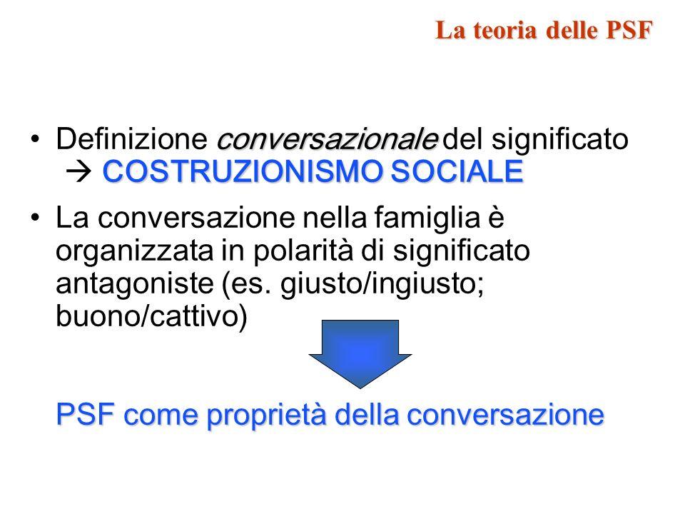 Le PSF come proprietà della conversazione Ciascun membro della famiglia costruisce la conversazione allinterno di una struttura semantica di salienza condivisa PSF E impossibile non definirsi / con-porsi rispetto alle PSF La teoria delle PSF
