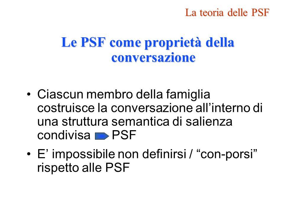 Le PSF come proprietà della conversazione Ciascun membro della famiglia costruisce la conversazione allinterno di una struttura semantica di salienza