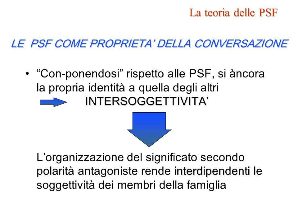 La teoria delle PSF LE PSF COME PROPRIETA DELLA CONVERSAZIONE INTERSOGGETTIVITA interdipendentiCon-ponendosi rispetto alle PSF, si àncora la propria i