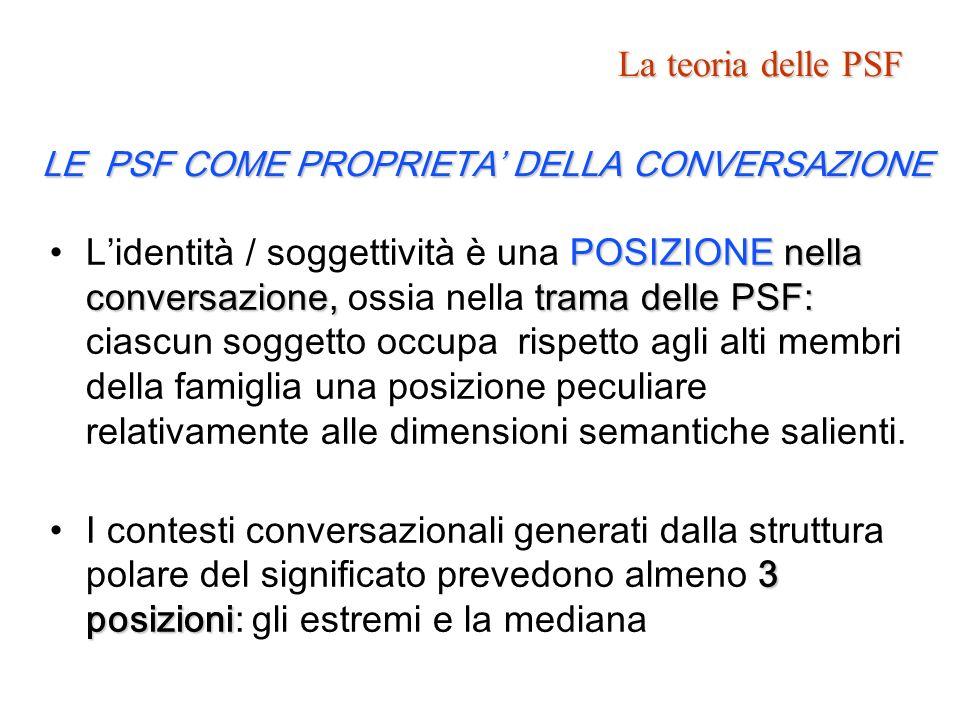 POSIZIONE nella conversazione, trama delle PSF:Lidentità / soggettività è una POSIZIONE nella conversazione, ossia nella trama delle PSF: ciascun sogg