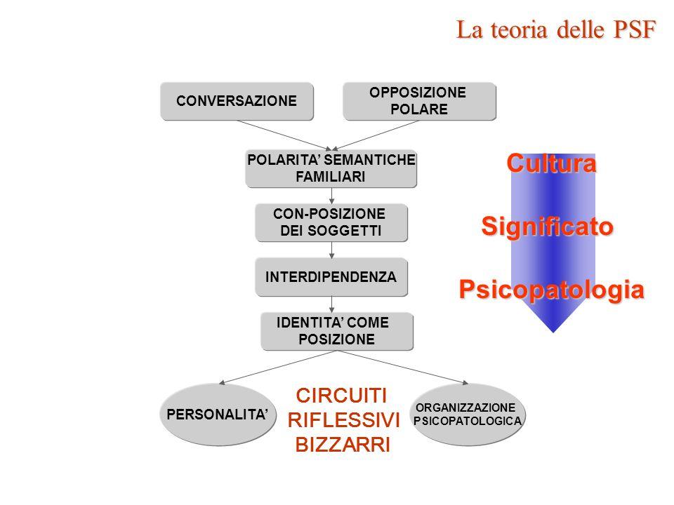 DIFFERENZA TRA PSF E COSTRUTTI PERSONALI (Kelly, 1955) Concezione INTER-soggettiva vs INTRA-soggettiva del significato PC:COSTRUTTIVISMOPC:COSTRUTTIVISMOPSF:COSTRUZIONISMOSOCIALEPSF:COSTRUZIONISMOSOCIALE La teoria delle PSF