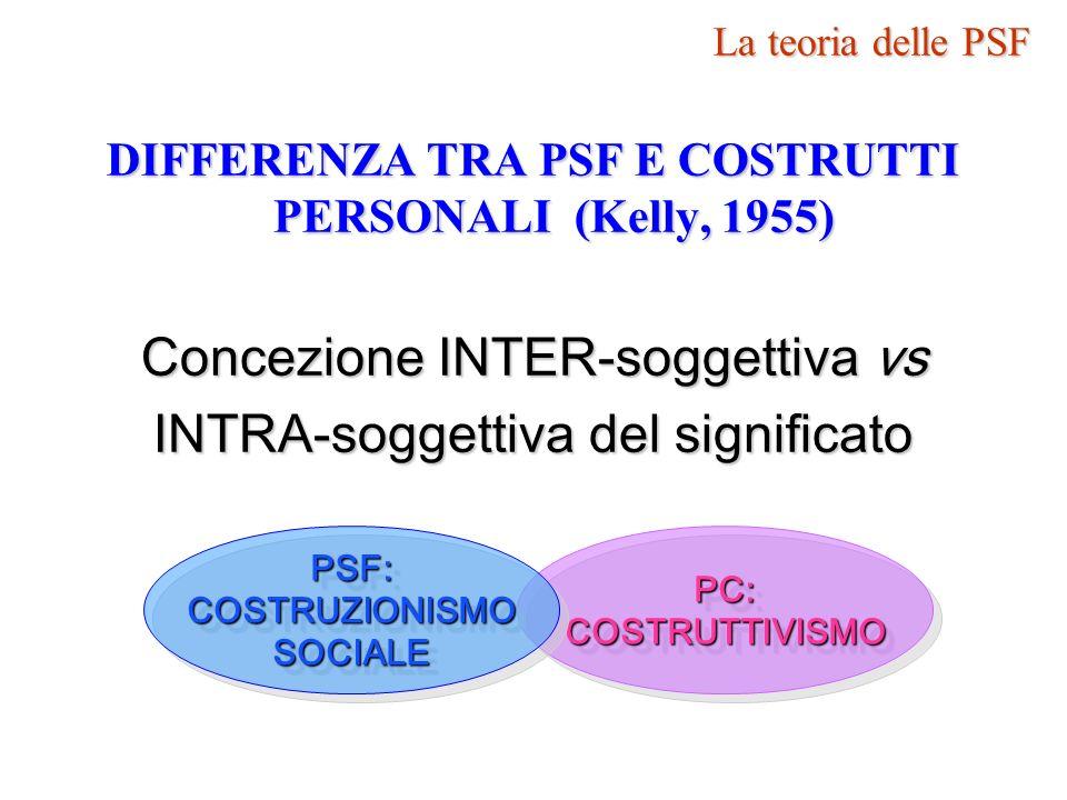 DIFFERENZA TRA PSF E COSTRUTTI PERSONALI (Kelly, 1955) Concezione INTER-soggettiva vs INTRA-soggettiva del significato PC:COSTRUTTIVISMOPC:COSTRUTTIVI