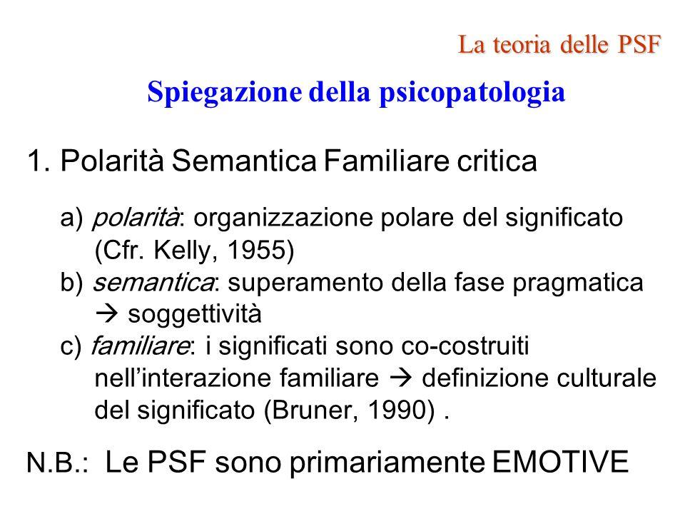 La teoria delle PSF La teoria delle PSF Spiegazione della psicopatologia 2.