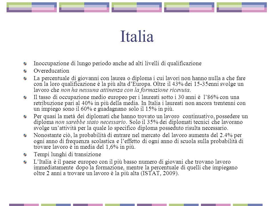 Italia Inoccupazione di lungo periodo anche ad alti livelli di qualificazione Overeducation La percentuale di giovanni con laurea o diploma i cui lavo