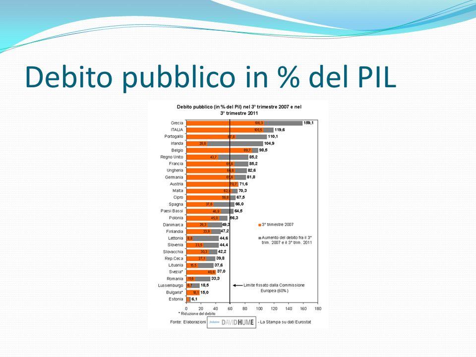 Debito pubblico in % del PIL