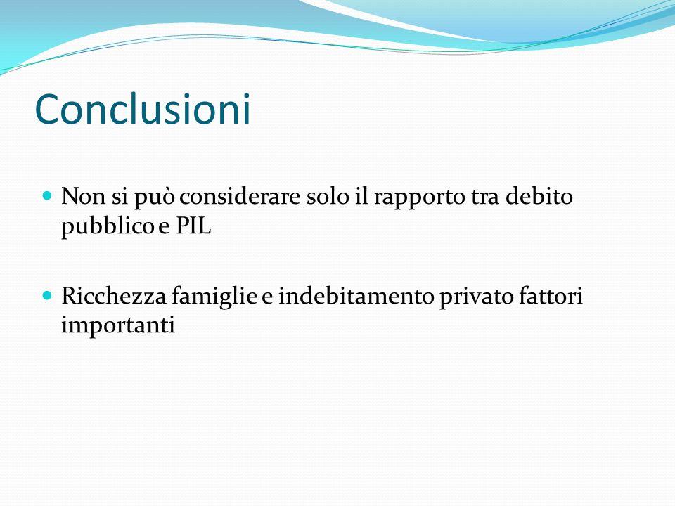 Conclusioni Non si può considerare solo il rapporto tra debito pubblico e PIL Ricchezza famiglie e indebitamento privato fattori importanti