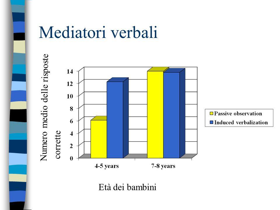Mediatori verbali Numero medio delle risposte corrette Età dei bambini