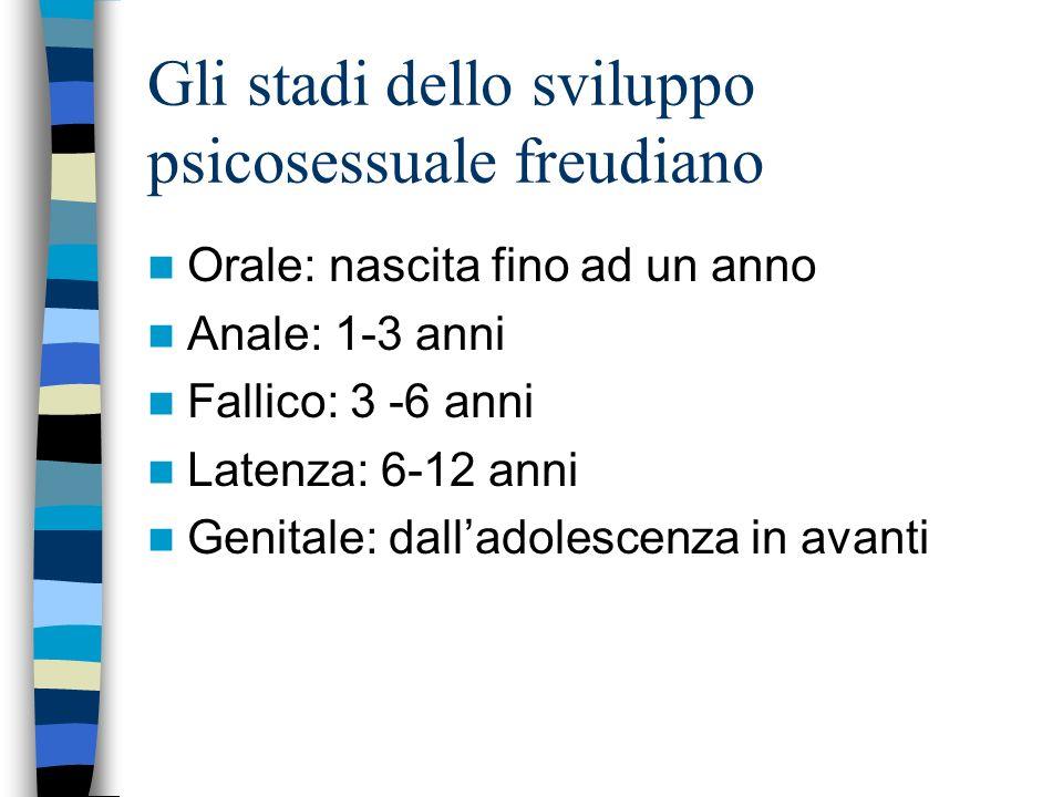 Gli stadi dello sviluppo psicosessuale freudiano Orale: nascita fino ad un anno Anale: 1-3 anni Fallico: 3 -6 anni Latenza: 6-12 anni Genitale: dallad