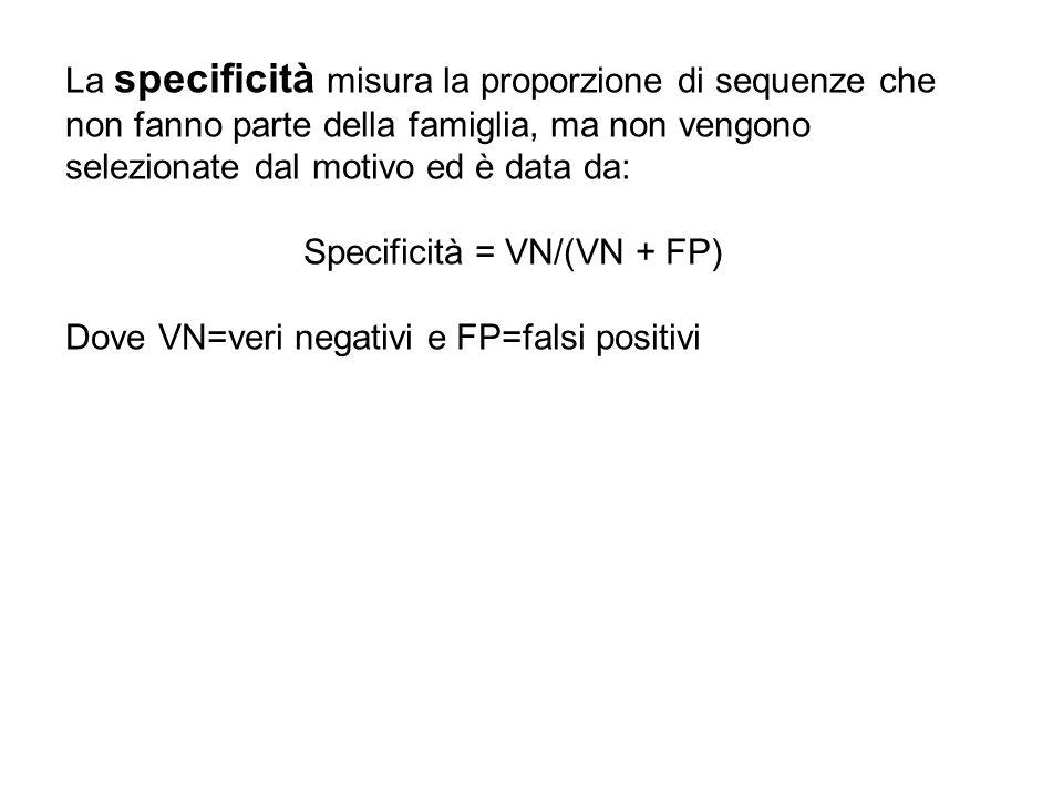 La specificità misura la proporzione di sequenze che non fanno parte della famiglia, ma non vengono selezionate dal motivo ed è data da: Specificità =