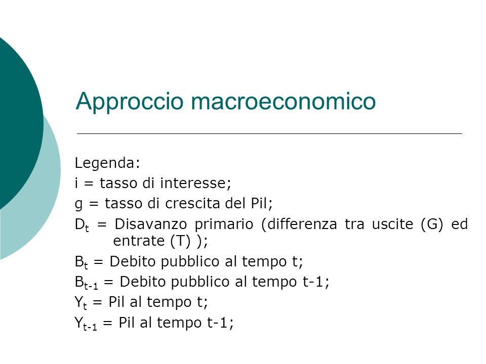 Approccio macroeconomico Legenda: i = tasso di interesse; g = tasso di crescita del Pil; D t = Disavanzo primario (differenza tra uscite (G) ed entrate (T) ); B t = Debito pubblico al tempo t; B t-1 = Debito pubblico al tempo t-1; Y t = Pil al tempo t; Y t-1 = Pil al tempo t-1;