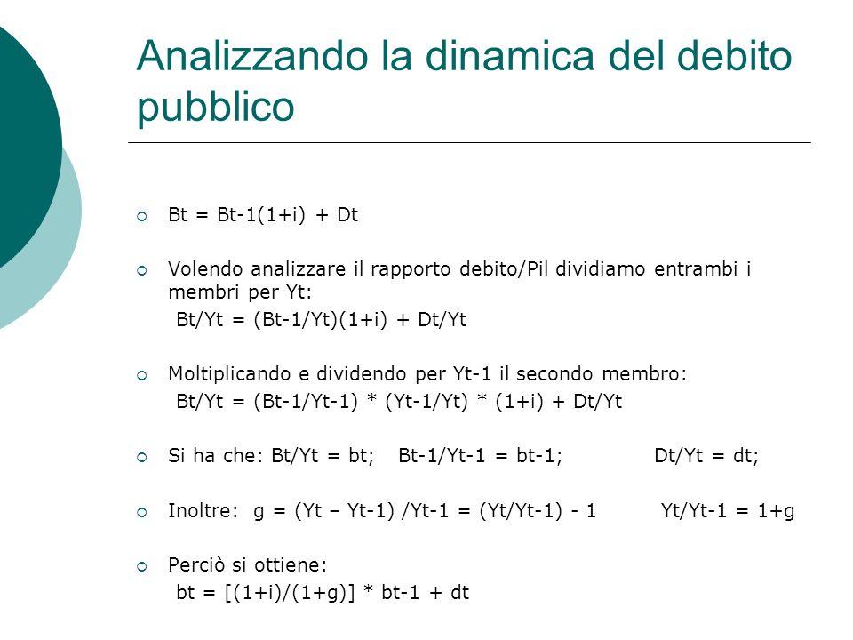 Analizzando la dinamica del debito pubblico Bt = Bt-1(1+i) + Dt Volendo analizzare il rapporto debito/Pil dividiamo entrambi i membri per Yt: Bt/Yt = (Bt-1/Yt)(1+i) + Dt/Yt Moltiplicando e dividendo per Yt-1 il secondo membro: Bt/Yt = (Bt-1/Yt-1) * (Yt-1/Yt) * (1+i) + Dt/Yt Si ha che: Bt/Yt = bt; Bt-1/Yt-1 = bt-1; Dt/Yt = dt; Inoltre: g = (Yt – Yt-1) /Yt-1 = (Yt/Yt-1) - 1 Yt/Yt-1 = 1+g Perciò si ottiene: bt = [(1+i)/(1+g)] * bt-1 + dt